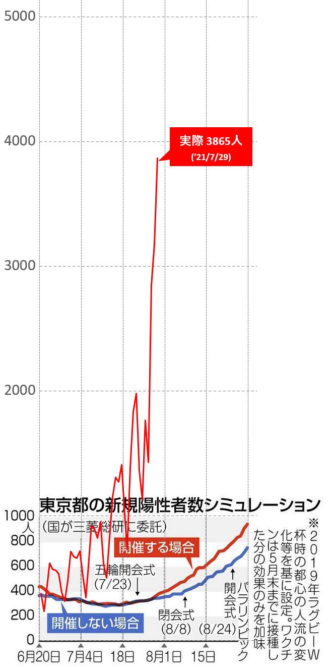 【悲報】東京都&政府「五輪開催した時の陽性者数か…こんなもんやろ
