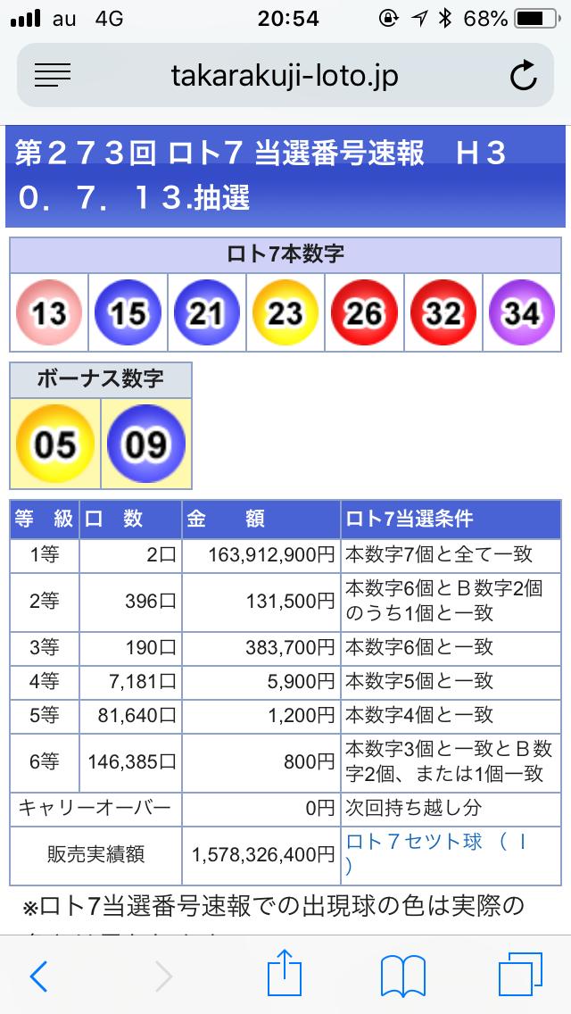 【悲報】今回のロト7の2等、当選多すぎてもうメチャクチャ