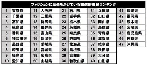 ファッションにお金をかけている都道府県ランキング1位は東京 2位千葉 3位高知 47位沖縄