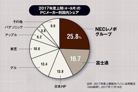 国内PC市場、シェア首位NECレノボ、2位富士通、3位日本HP、4位デル、5位東芝・・・MM総研