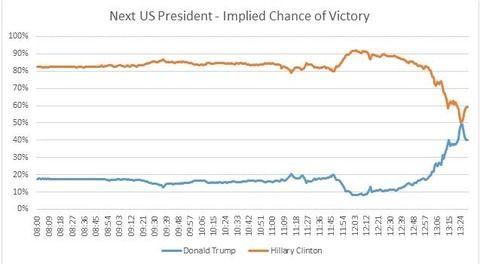 【アメリカ・米大統領選】ニューヨーク・タイムズが発表した最新のトランプ勝利確立がこちら・・・ヒラリーはミシガンとウィスコンシンで逆転が鍵?