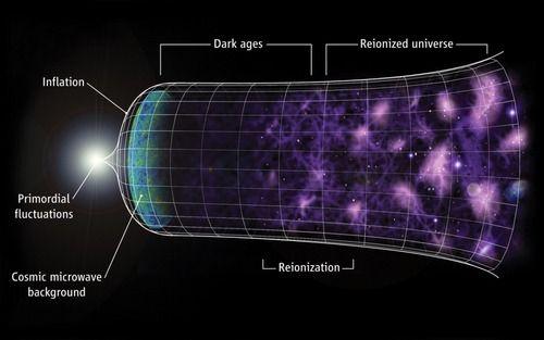この宇宙には地球レベルの文明はあってもそれを遥かに超える科学力を思った星は無い