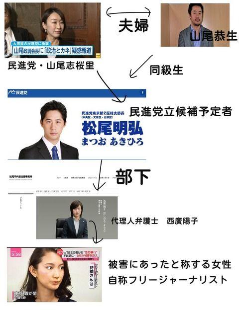 【衝撃】元TBSジャーナリスト・山口敬之氏からレイプ被害訴えた女性・詩織さんを取り囲む相関図がヤバい・・・とんでもない情報が見つかる・・・