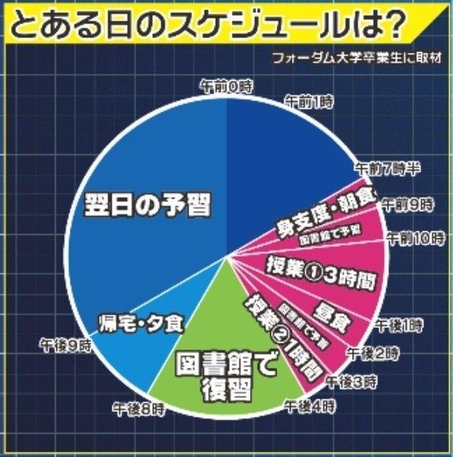 フジテレビが描いた円グラフがひどいwwwwwwwwwwww