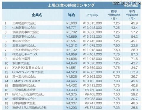 三菱商事の時給5900円wwwww