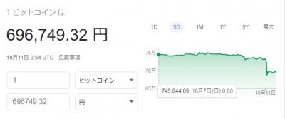 【悲報】仮想通貨、完全に逝く・・・・・・ ビットコインですら60万円台に突入