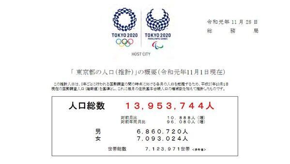 東京都の人口が1395万人突破