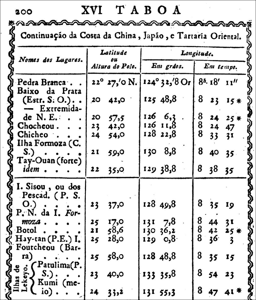 1815年Tayouan_Taboadas_perpetuas_astronomicas