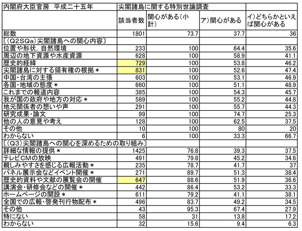内閣府尖閣輿論調査平25