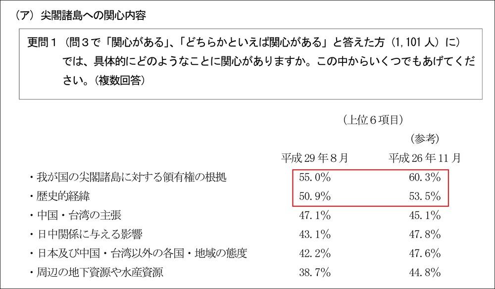 内閣府尖閣調査平29b