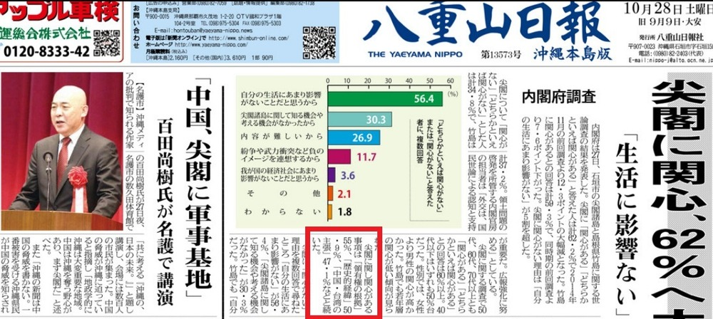 尖閣世論調査八重山日報赤