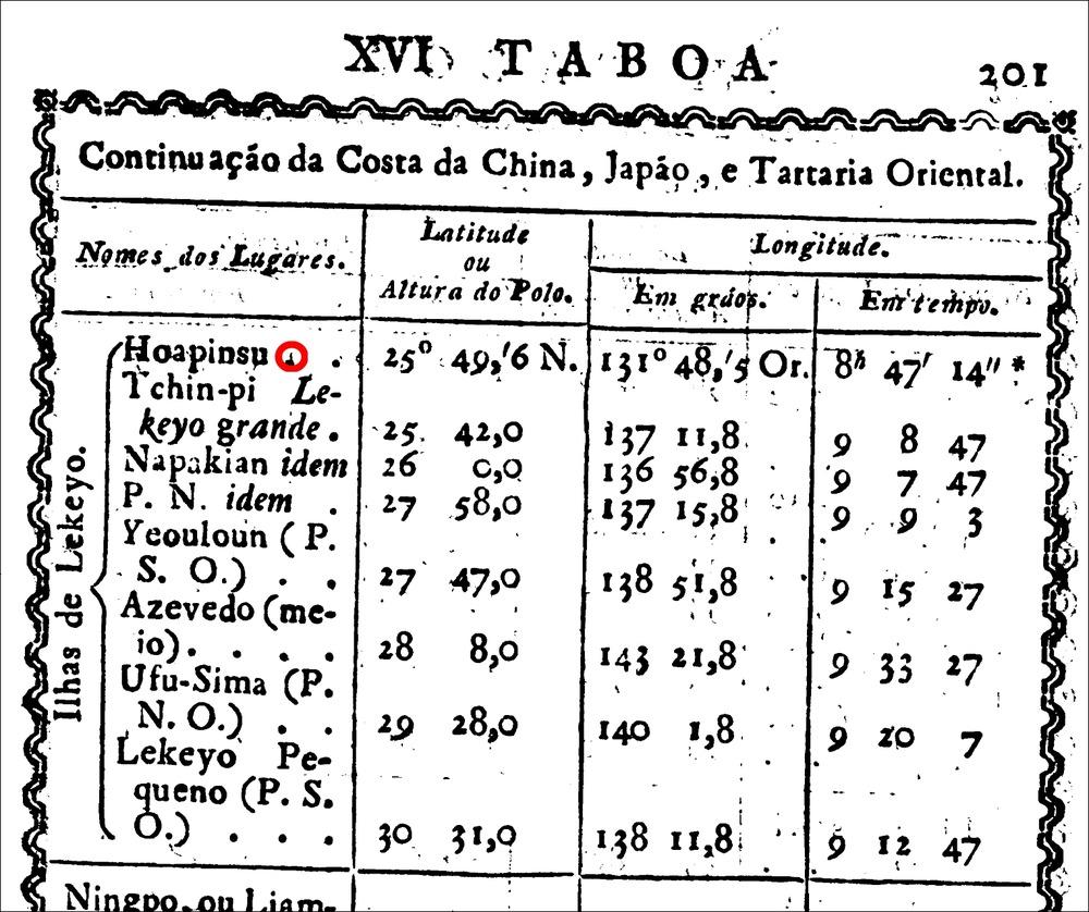 1815年Hoapinsu_Taboadas_perpetuas_astronomicas