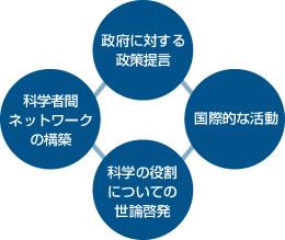 日本學術會議