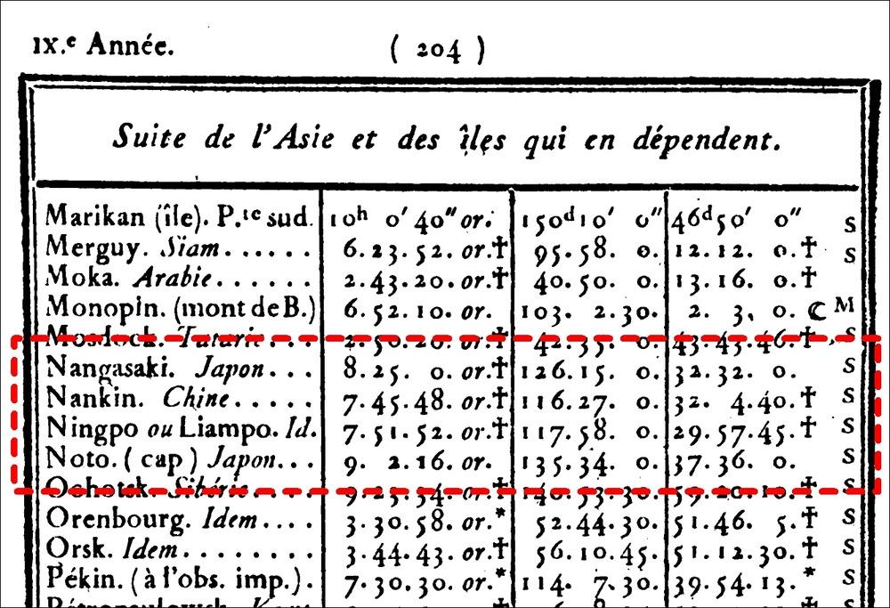 圖11_長崎1800年Connaissance des temps