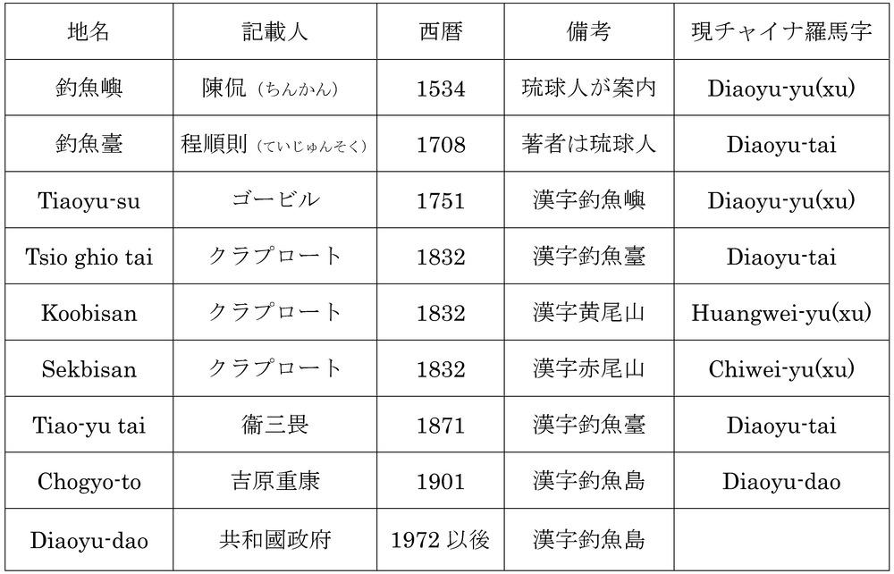 圖179_klaproth三國通覽對照表