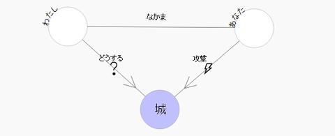 相関図作成ツールに機能を追加した。