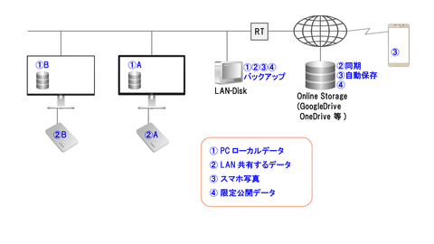 データの保管・共有方法-w1920
