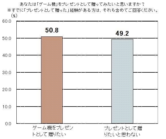 調査結果1_グラフ