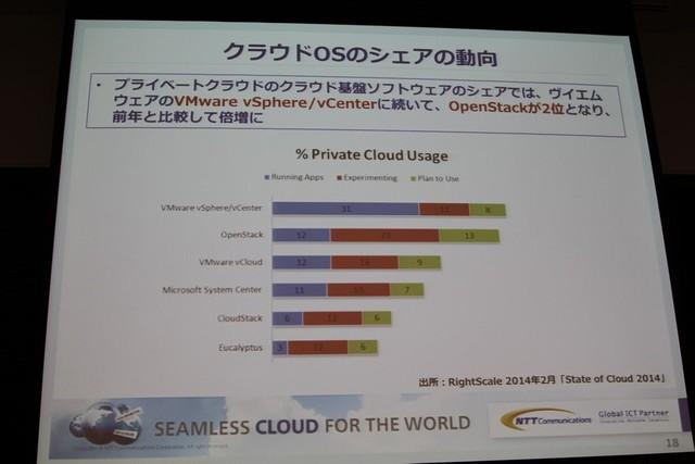 クラウドOSのシェア。VMwareは引き続き強いが、OpenStackを検討する企業も増えている