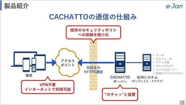 CACHATTOの通信の仕組み