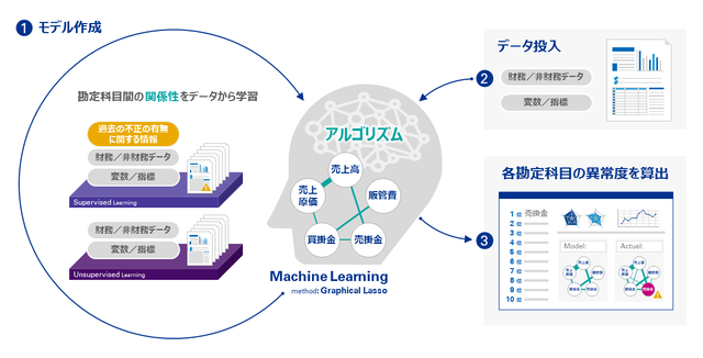 Photo of KPMG AZSA LLC acquired patent on accounting fraud risk detection model using AI by utilizing machine learning through joint research with Hitotsubashi University