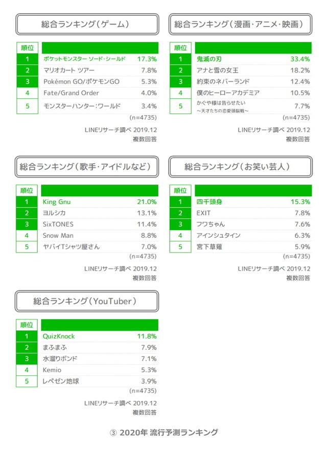 03_2020年_流行予測ランキング
