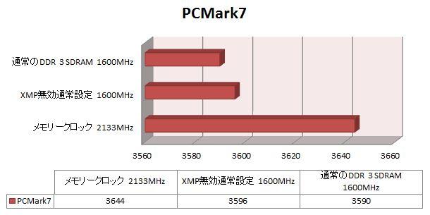 PCMark7でのスコア