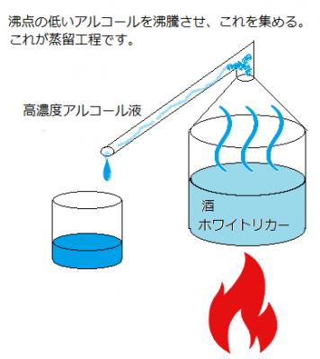 本来の蒸留方法