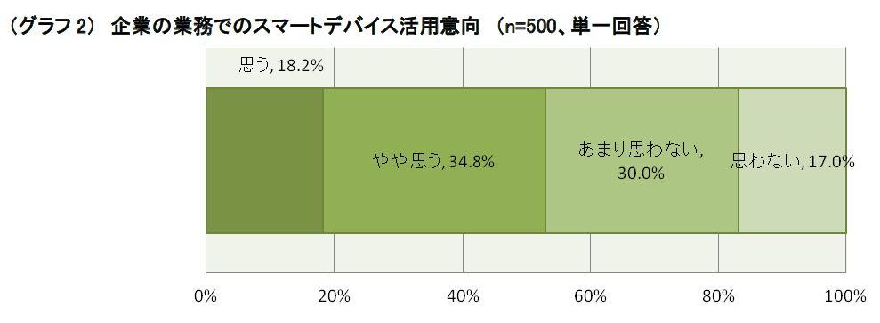 企業の成長にはスマートデバイス活用が不可欠! デバイス活用企業の6割超が成長企業03
