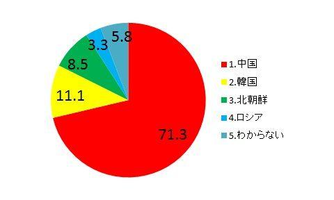 安倍内閣支持率60.4%へ上昇 niconico「ネット世論調査」に約13万人が回答