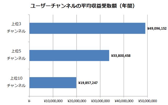 ユーザーチャンネルの平均収益受取額(年間)