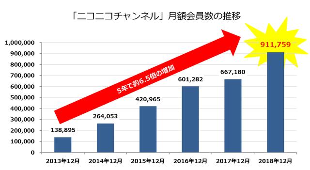 「ニコニコチャンネル」月額会員数の推移