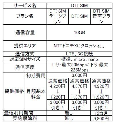 DTI SIM ノーカウントβ」の概要