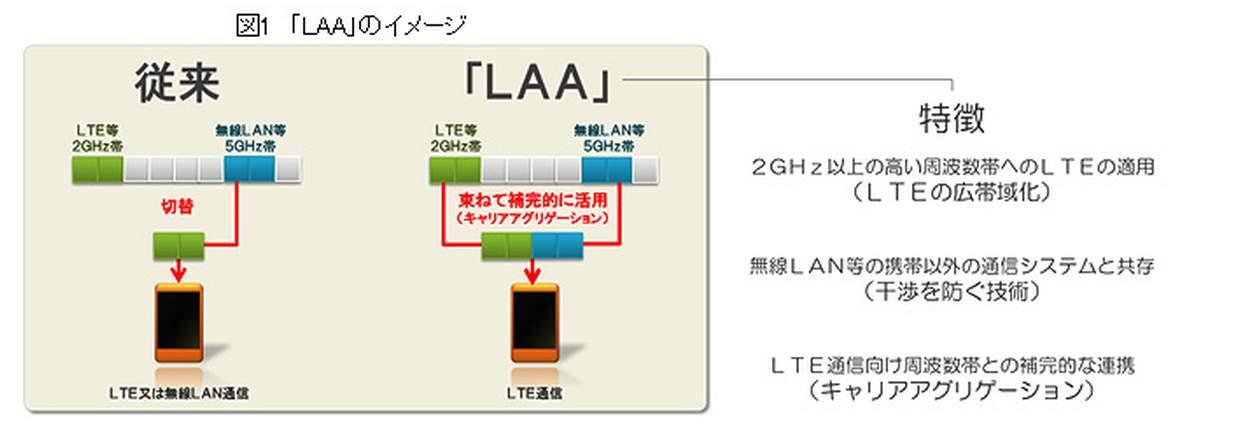 「LAA」のイメージ
