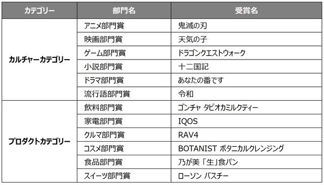 受賞者一覧_カルチャー/プロダクト