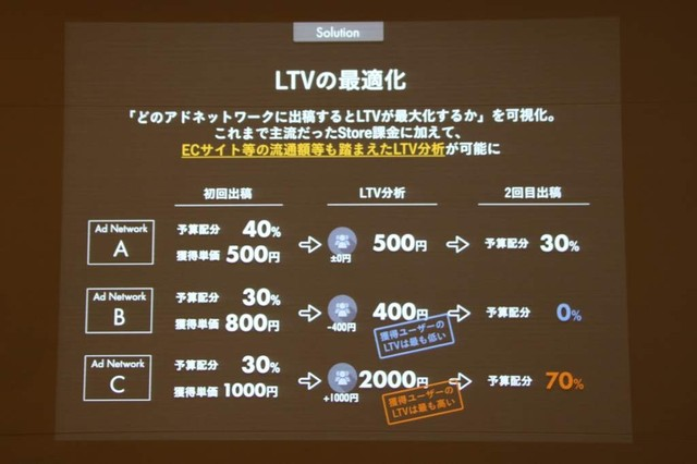 LTVの最適化