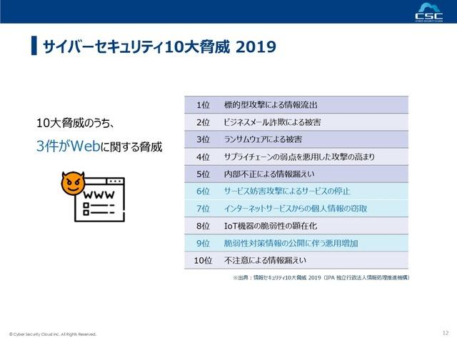 サイバーセキュリティ10大脅威2019