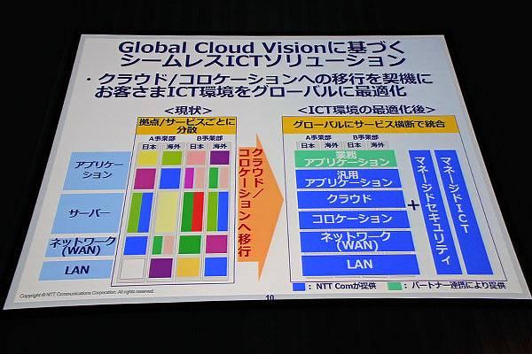 """Global Cloud Vision""に基づくシームレスICTソリューション"