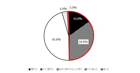 (図2)1年前と比較した自宅でのプレミアムビールの飲用回数