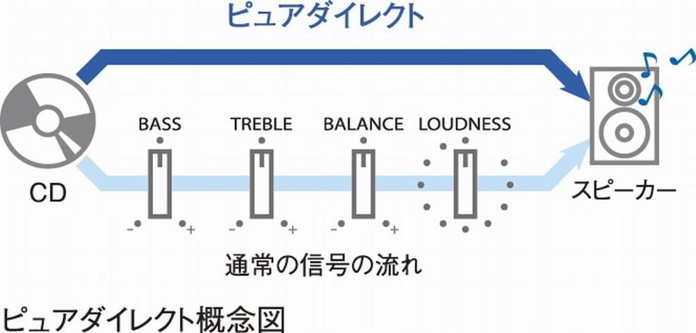 全入力での音質向上を実現する「ピュアダイレクトスイッチ」