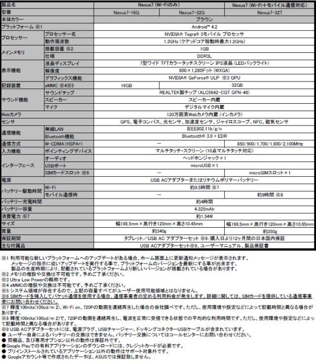 ミニPCに3G対応モデル! ASUSよりNexus 7の3G対応モデルとミニPC登場