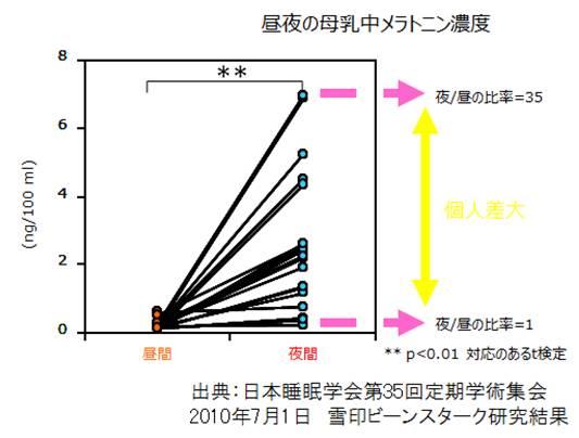 昼夜の母乳中メラトニン濃度グラフ