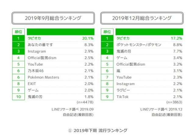 01_2019年下期_流行ランキング