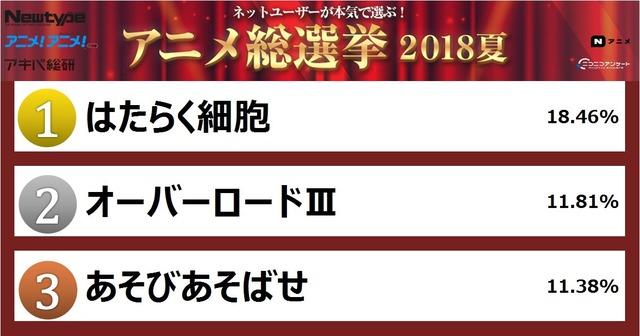 2018夏_人気No.1アニメ