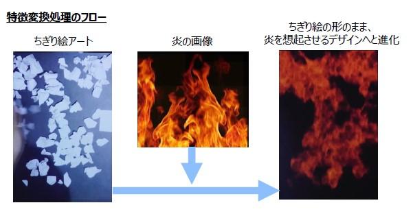 スタイル変換技術の実現イメージ