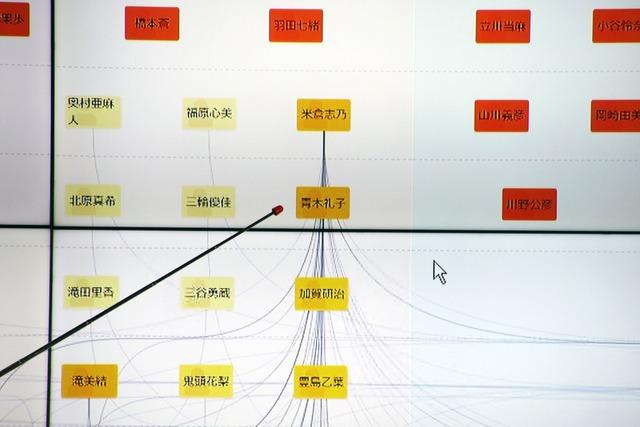 「名刺将棋」では、社内と相手先企業の人脈が可視化される