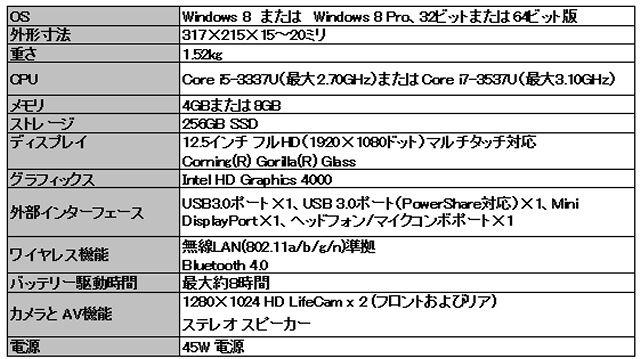 ディスプレイがくるっと回転してタブレットに! Dell「XPS 12」【この冬欲しいWindows8搭載コンバーチブルノート】