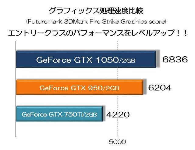 GeForce GTX1050ベンチマークグラフ
