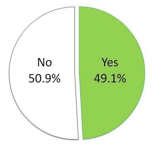 洗濯表示をみて衣類の手洗いもする割合