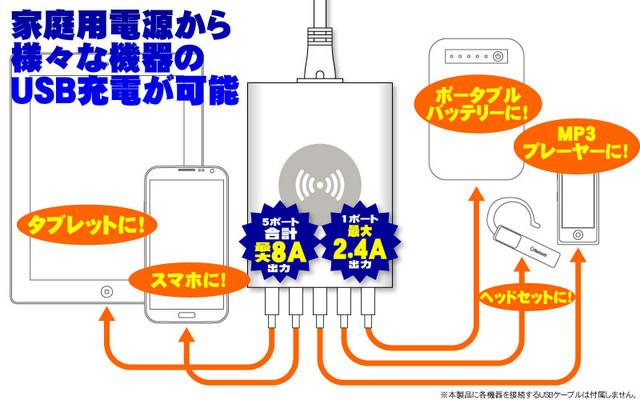 1ポートでは最大2.4A、5ポートの合計が8Aを超えない範囲で充電が可能。